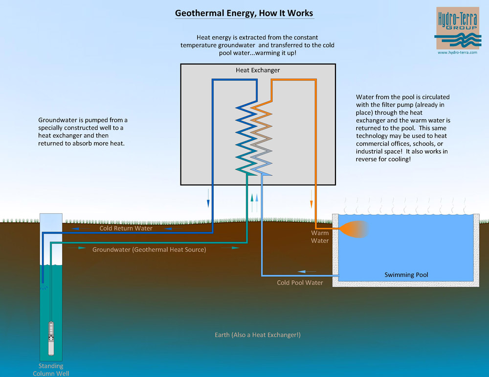 Geothermal Energy Maryland Pennsylvania Energy System Installation